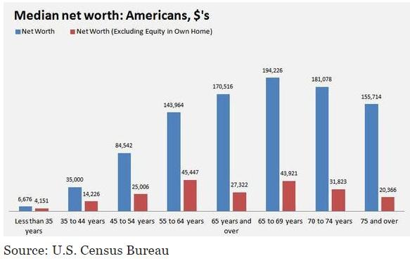 Net Worth Comparison