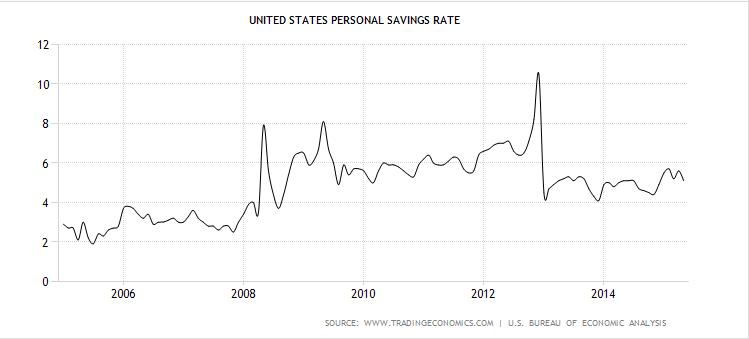 USA Savings Rate