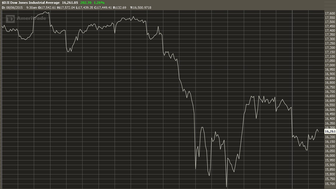 DJ 20 Day Volatility Sep 2