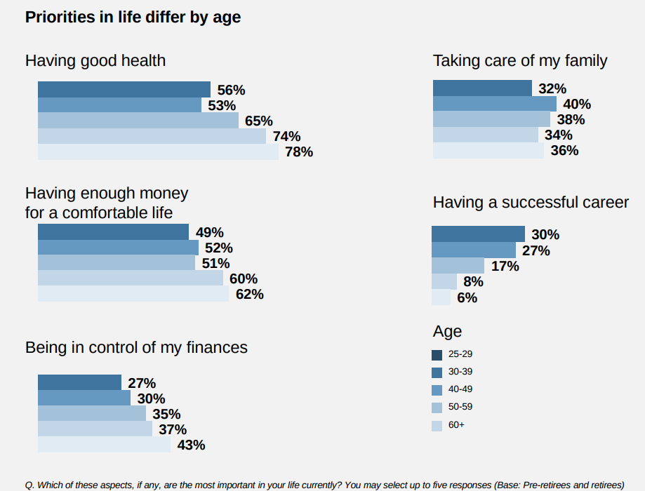 priorites in retirement