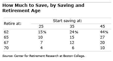 Savings targets by age