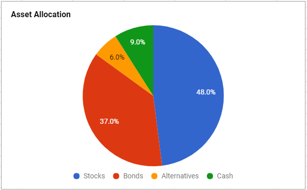 asset allocation and retirement An important issue in retirement income planning is choosing and adjusting the retirement portfolio's asset allocation over time with retirement income planning, the goal is not just to accumulate wealth, but to have sufficient assets to meet income needs throughout retirement.