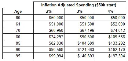 inflation impact on spending