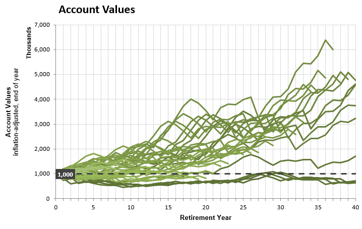 chart to see how long retirement savings will last