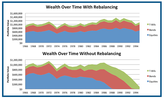the importance of rebalancing your portfolio