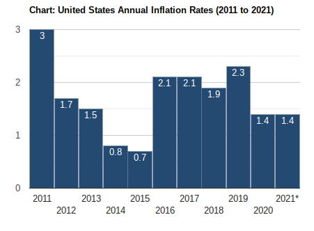 inflation rate over time