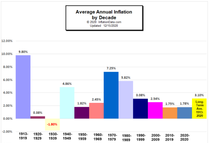 long-term inflation trends