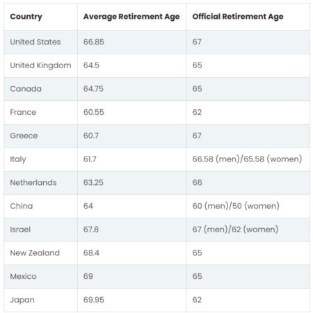 average retirement age globally