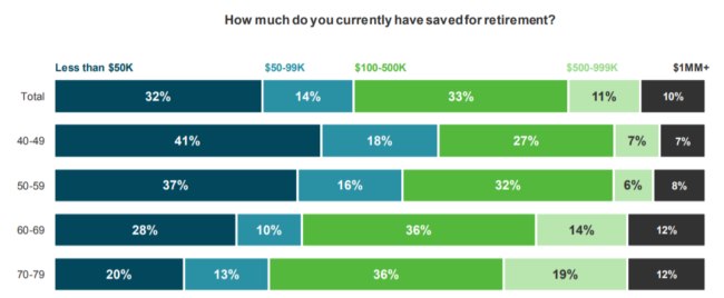 how much people have saved for retirement