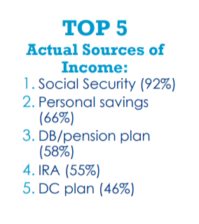 what percentage of retirees rely on social security