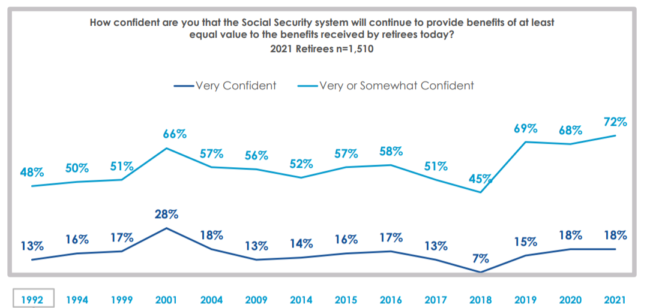 confidence in social security